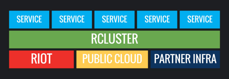 Running Online Services at Riot: Part I | Riot Games Technology
