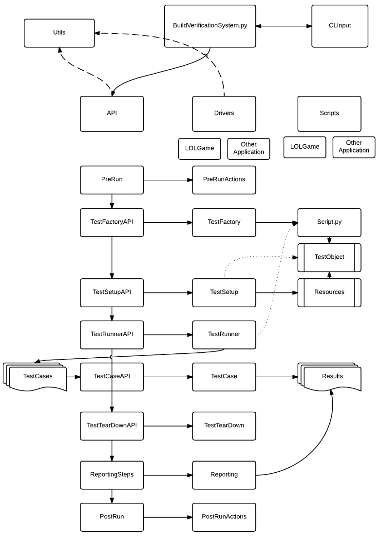 automated testing for league of legends riot games engineering bvs flowchart automated testing league legends flowchart software testing news - Software Testing Flow Chart