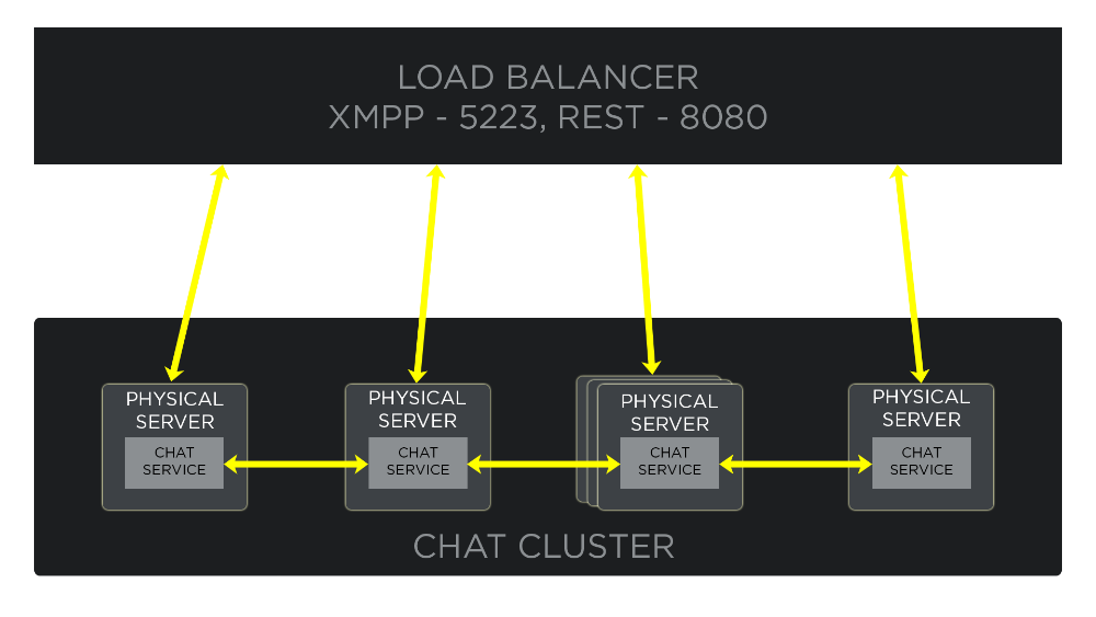 Chat Service Architecture: Servers | Riot Games Technology