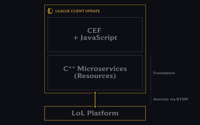 The Architecture of the League Client Update | Riot Games