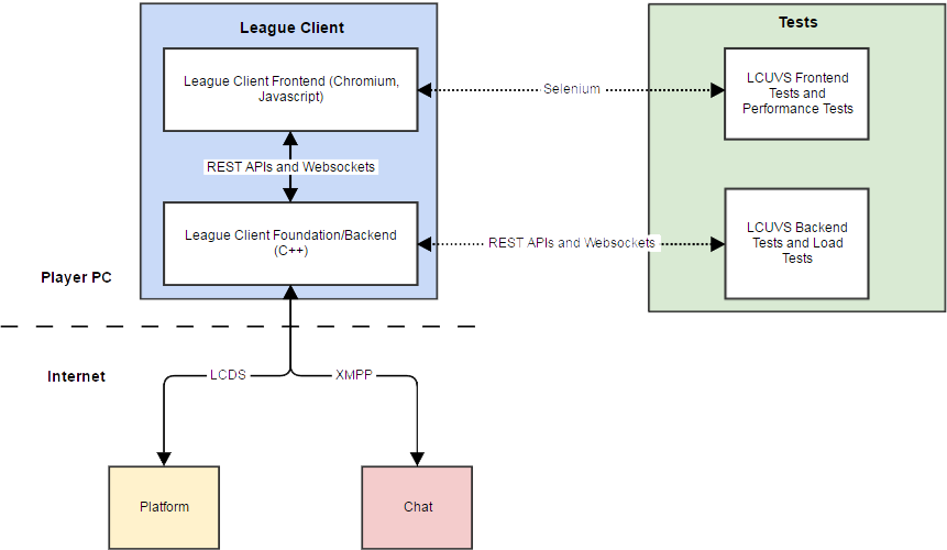 Running an Automated Test Pipeline for the League Client